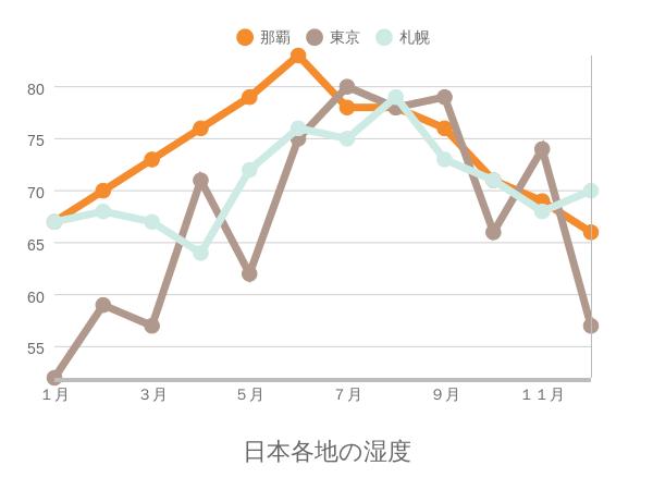 日本各地の湿度比較